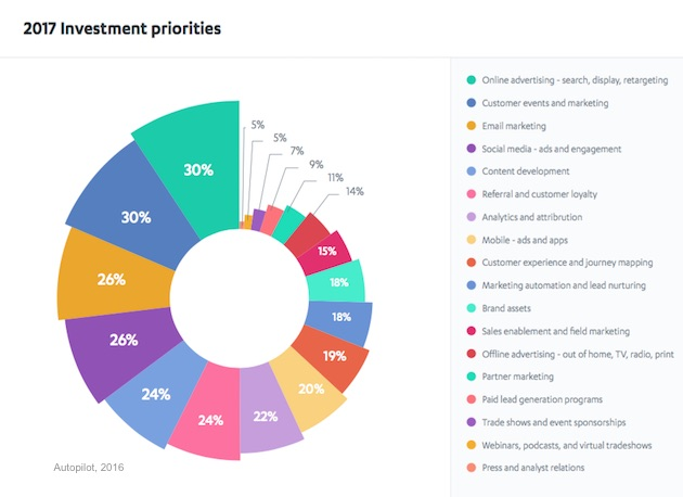 Top Investment Priorities for 2017